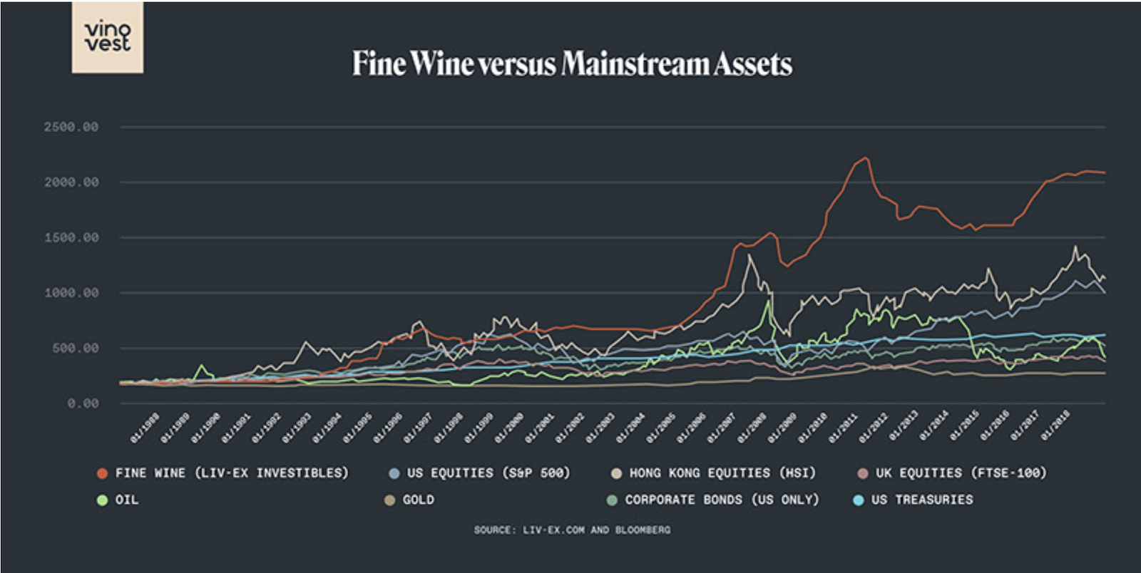 Portfolio diversification through alternative investments - fine wine