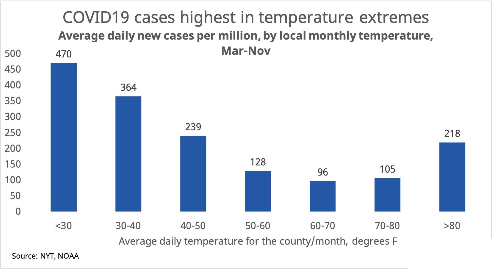Migrating to California because COVID-19 cases by temperature are higher in cold weather