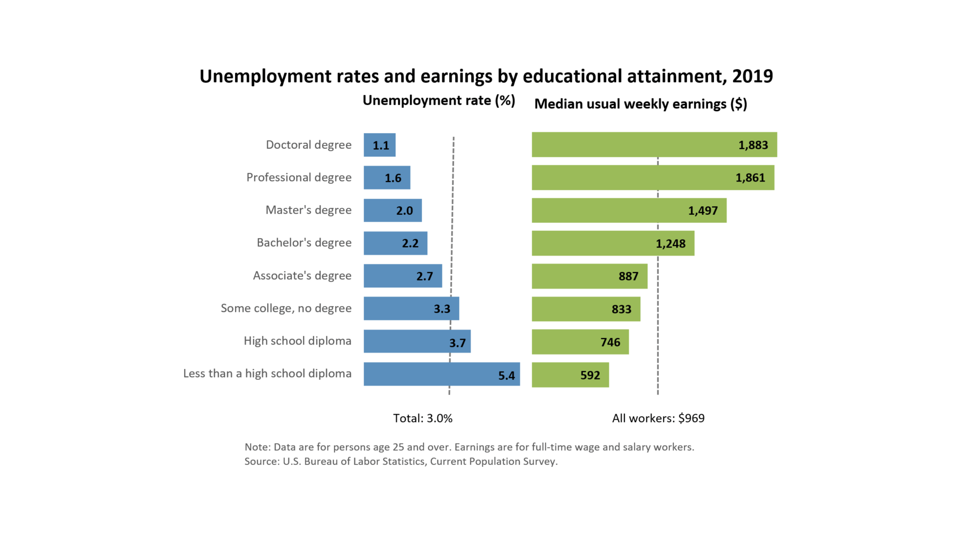 Should I get a Ph.D.? Income and unemployment rates by educational attainment