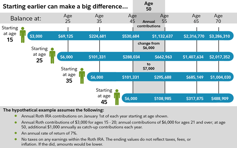 Opening A Roth IRA For Your Kids To Build Wealth And Save On Taxes 3