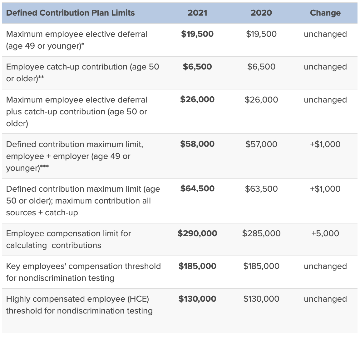 401k maximum contribution limit chart for employee and employer for 2021