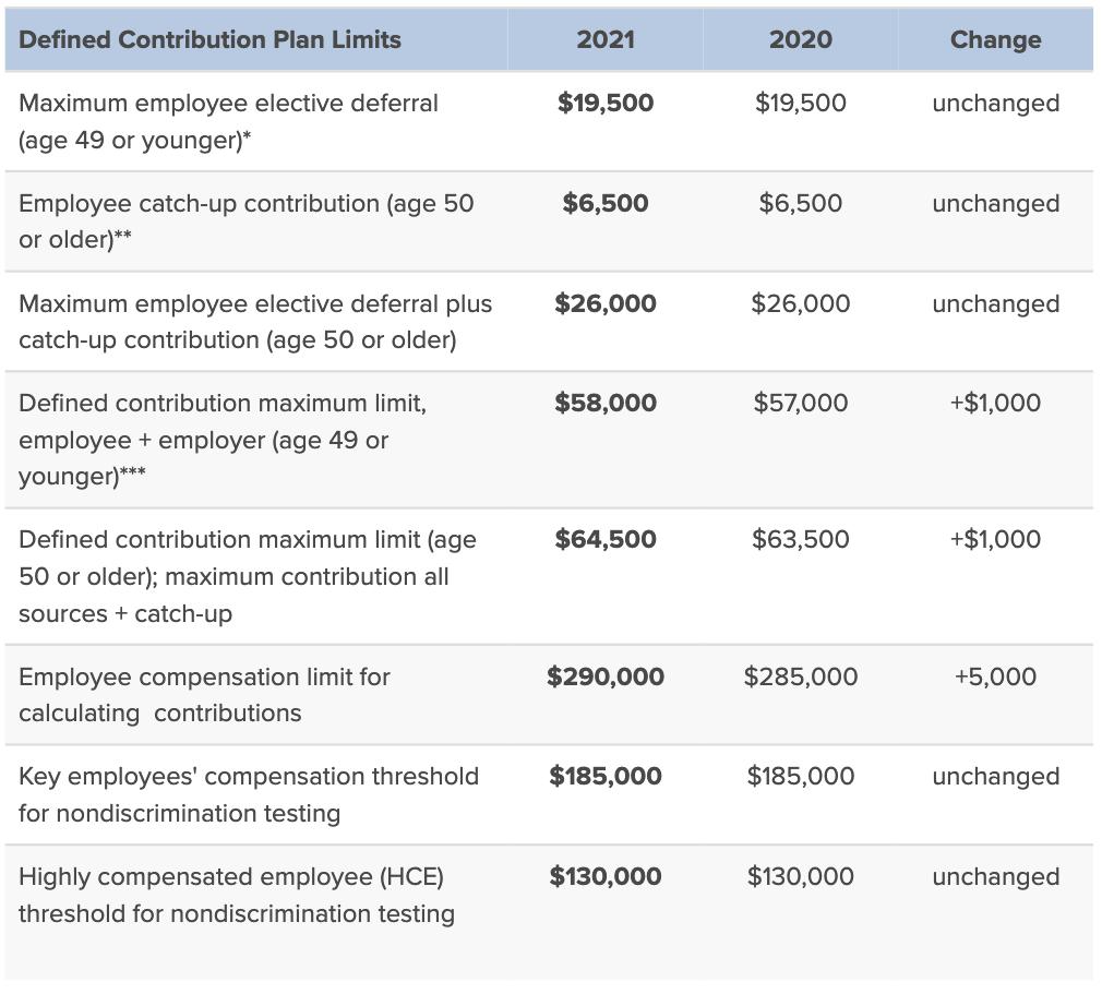 401k maximum contribution limits 2021