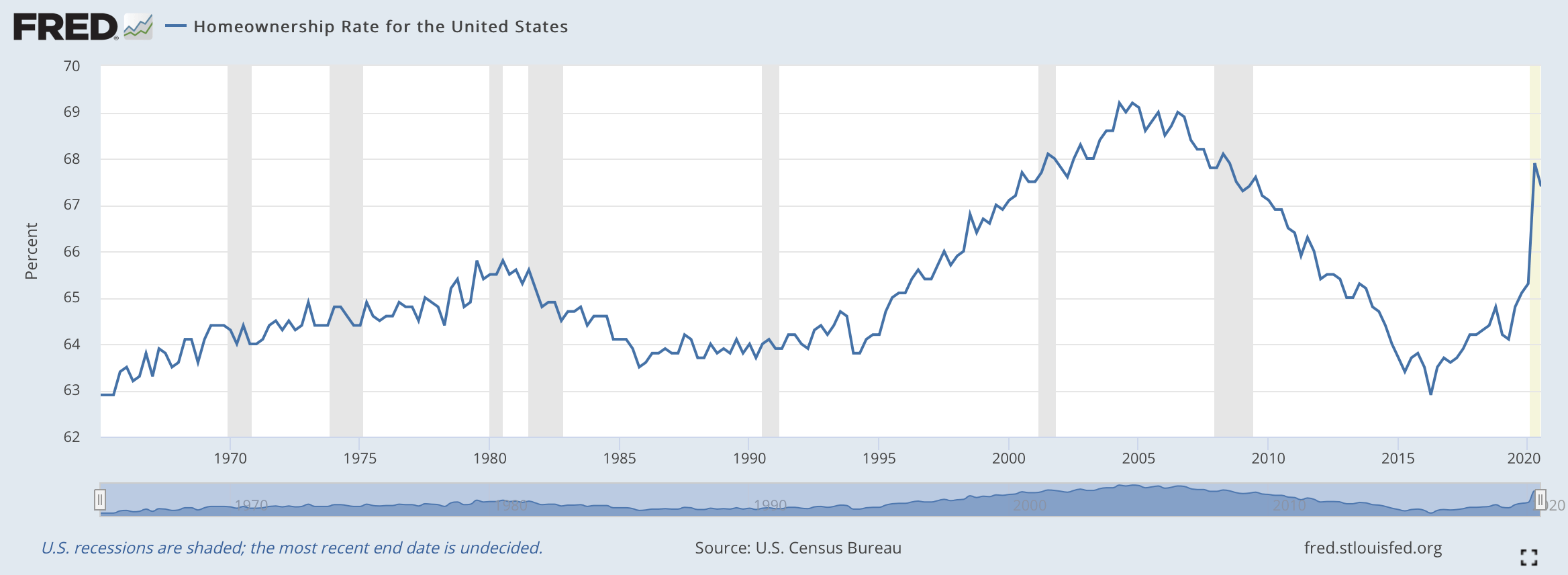 FRED Homeownership Rate 2021