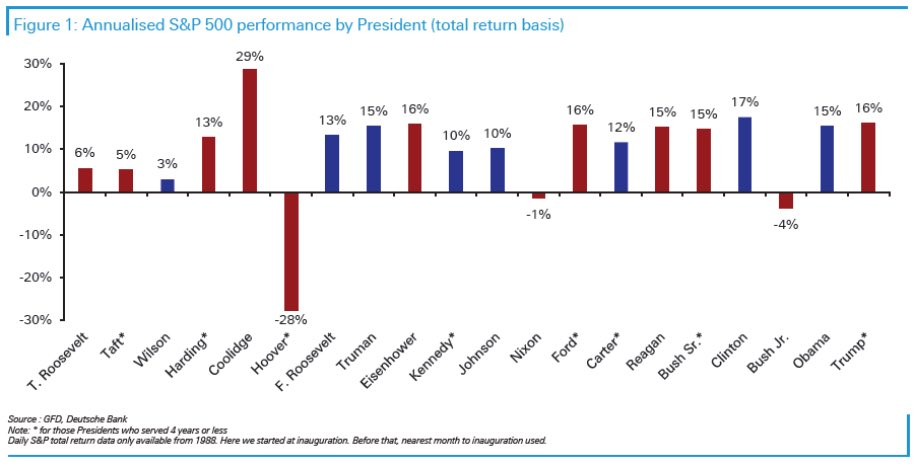 S&P 500 Annualized Return By President - The Best Time To Retire