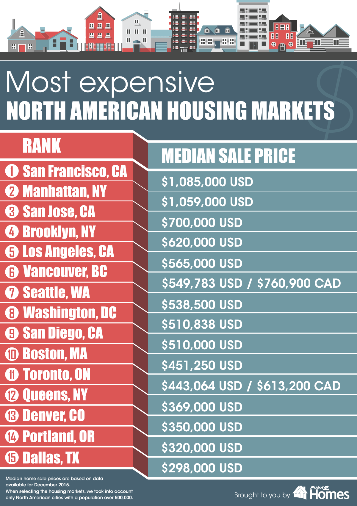 Most expensive real estate cities in America
