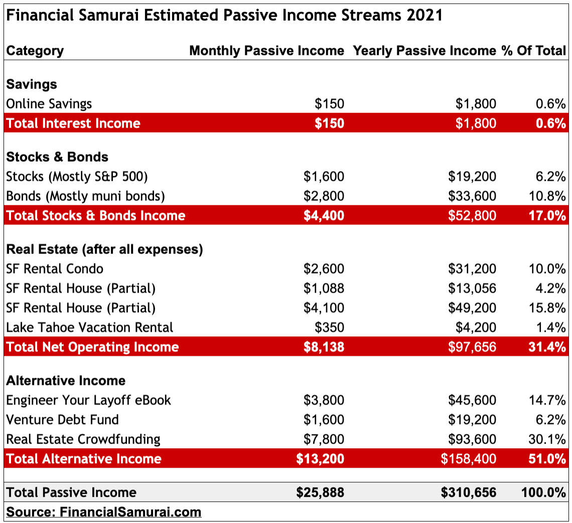 Financial Samurai 2021 Passive Income Streams
