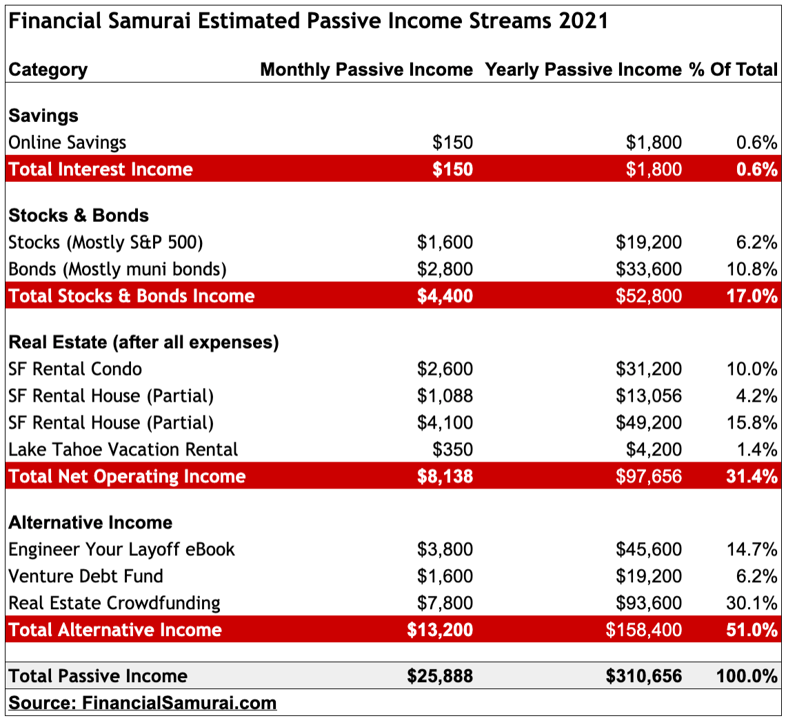 Flux de revenus passifs du samouraï financier 2021