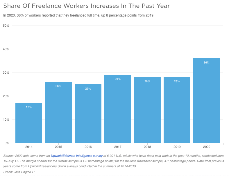 How To Become A Millionaire By 20 - Number of freelance workers in America
