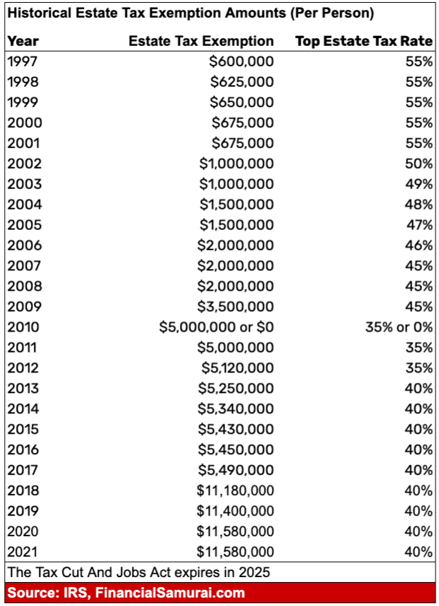 Historical estate tax exemption threshold