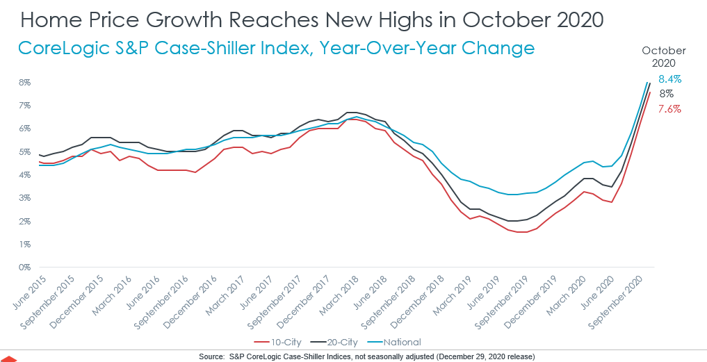 It's Time To Start Worrying About The Housing Market Again
