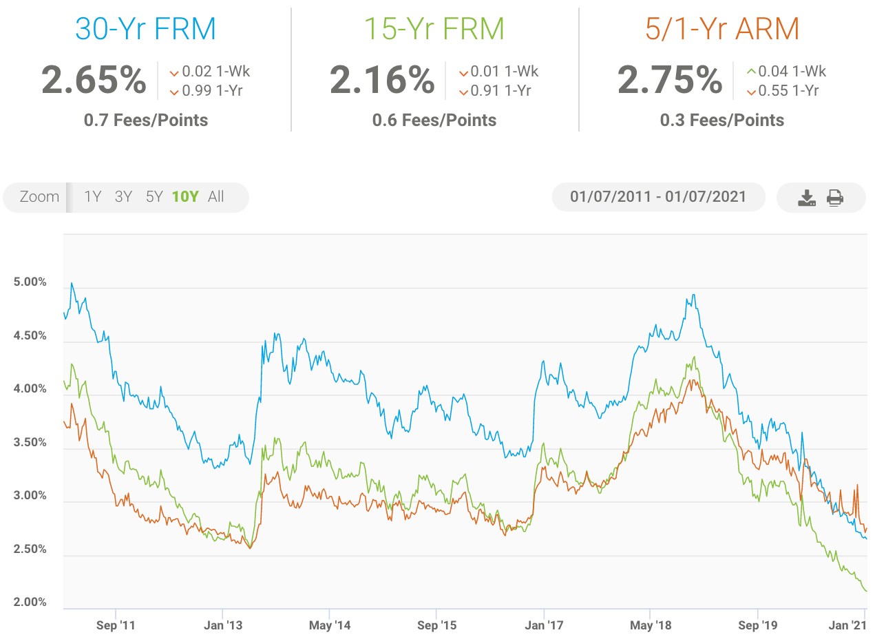 record-low-mortgage rates - time to refinance