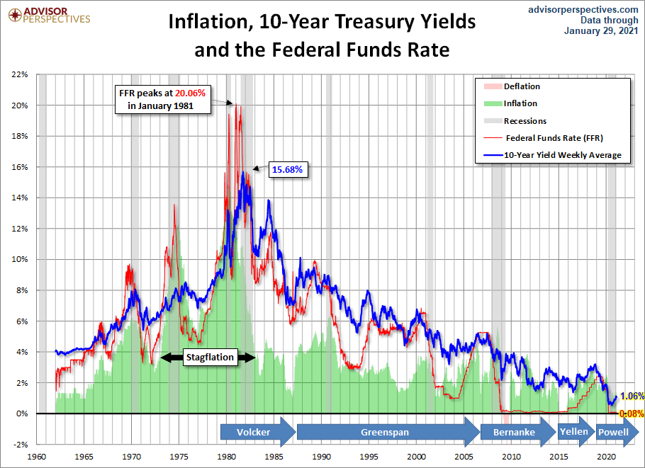 How To Invest And Profit In A Rising Interest Rate Environment - inflation, 10-year treasury yields, FFR