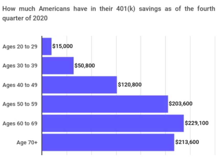 401k balance by age 4Q2020 - 401k Savings By Age