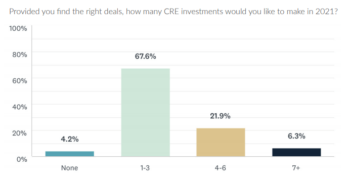 How many CRE investments will investors make in 2021?