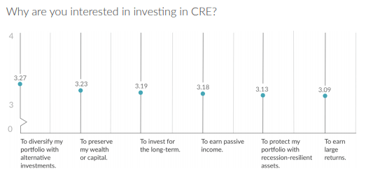 Why are you interested in investing in CRE