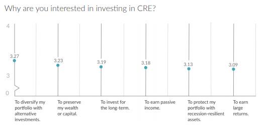Por que você está interessado em investir em CRE