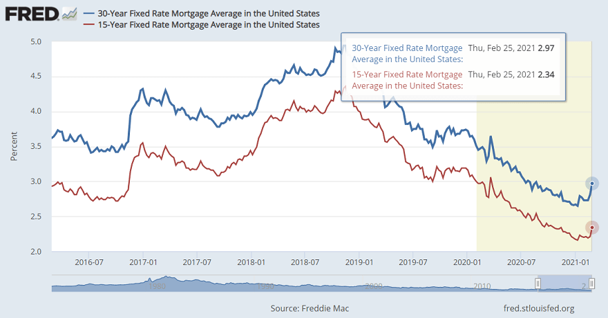 Mortgage rates going back up in 2021