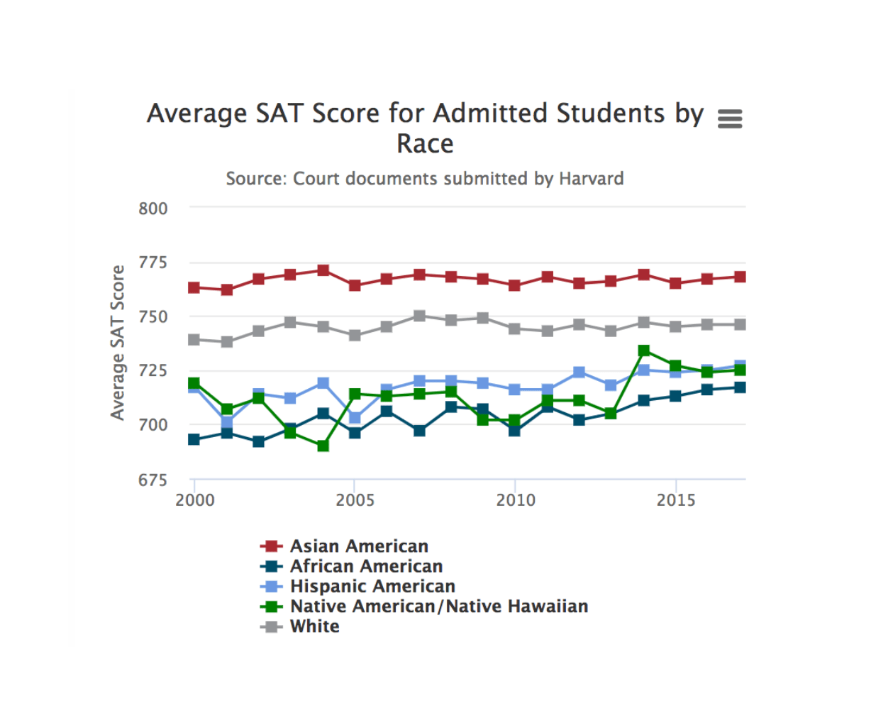 SAT score for admitted students by race at Harvard