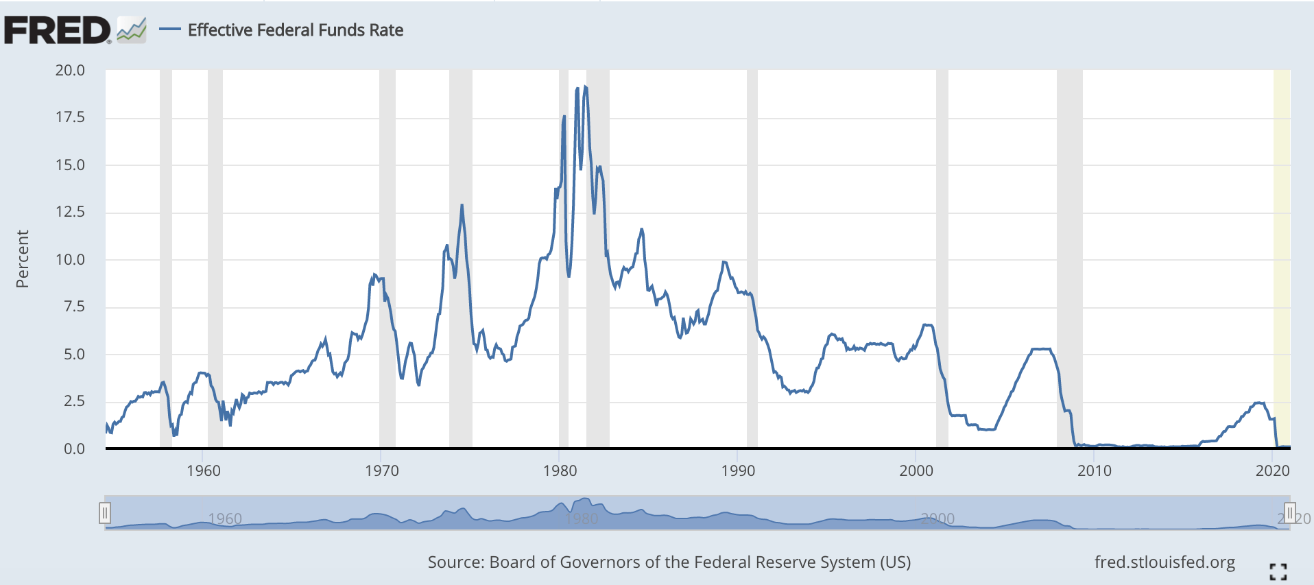 Money Strength - Historical Fed Funds Rate