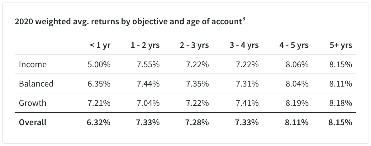 Fundrise weighted average returns by objective: income, balanced, growth