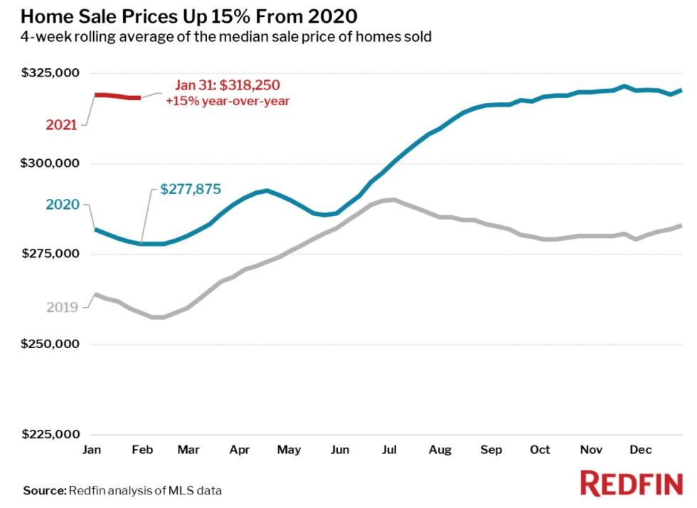 Real estate market on fire in 2021