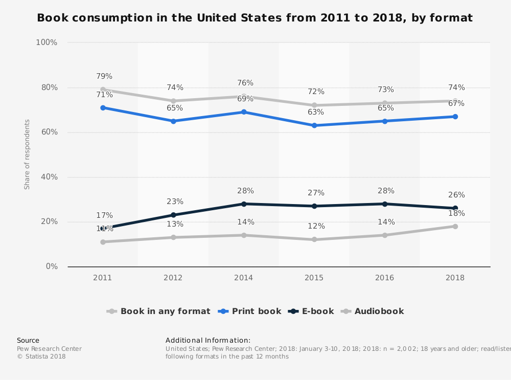 Book consumption in the United States by type