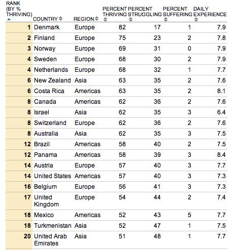 Países mais felizes do mundo