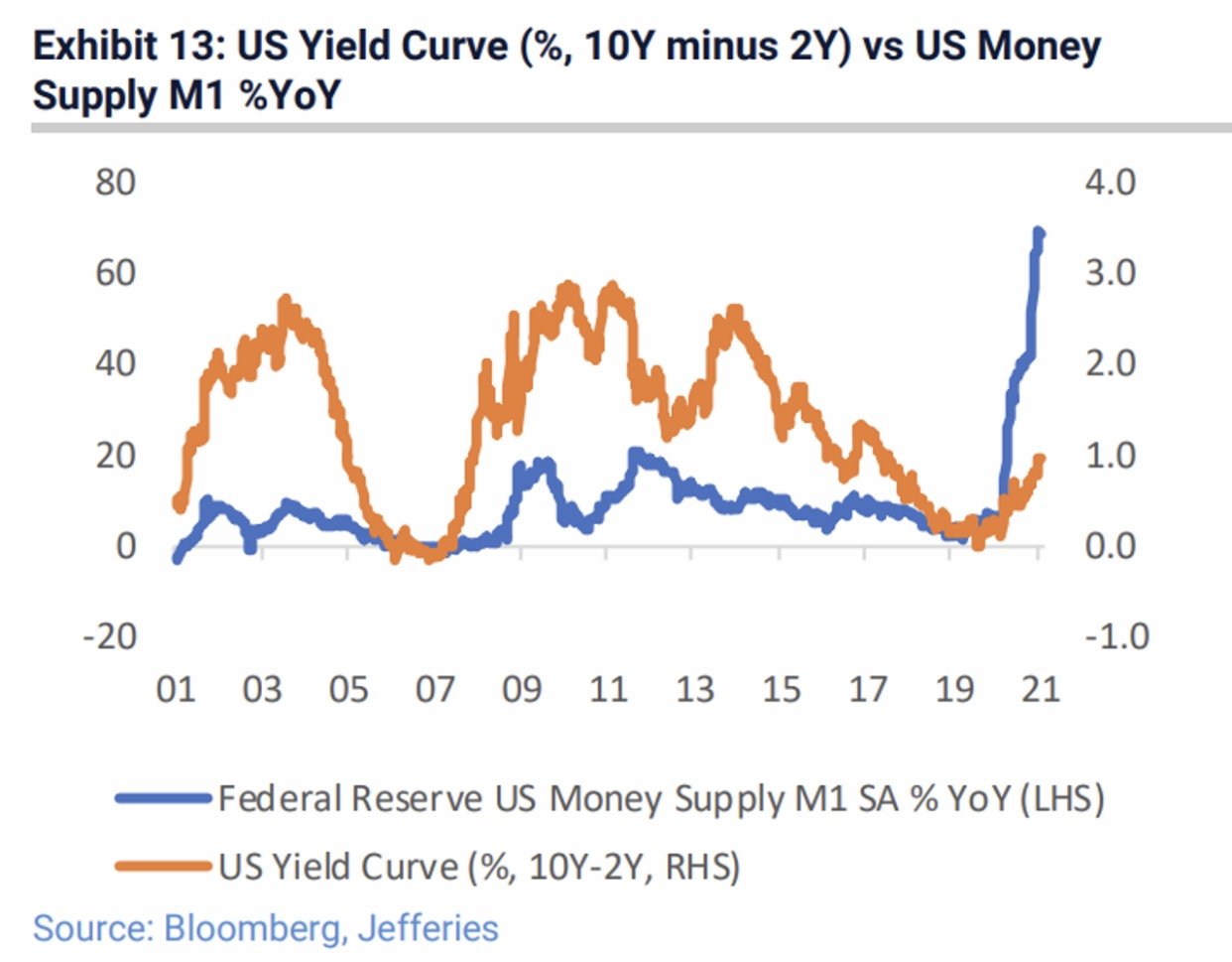 U.S. yield curve steepening with rising interest rates