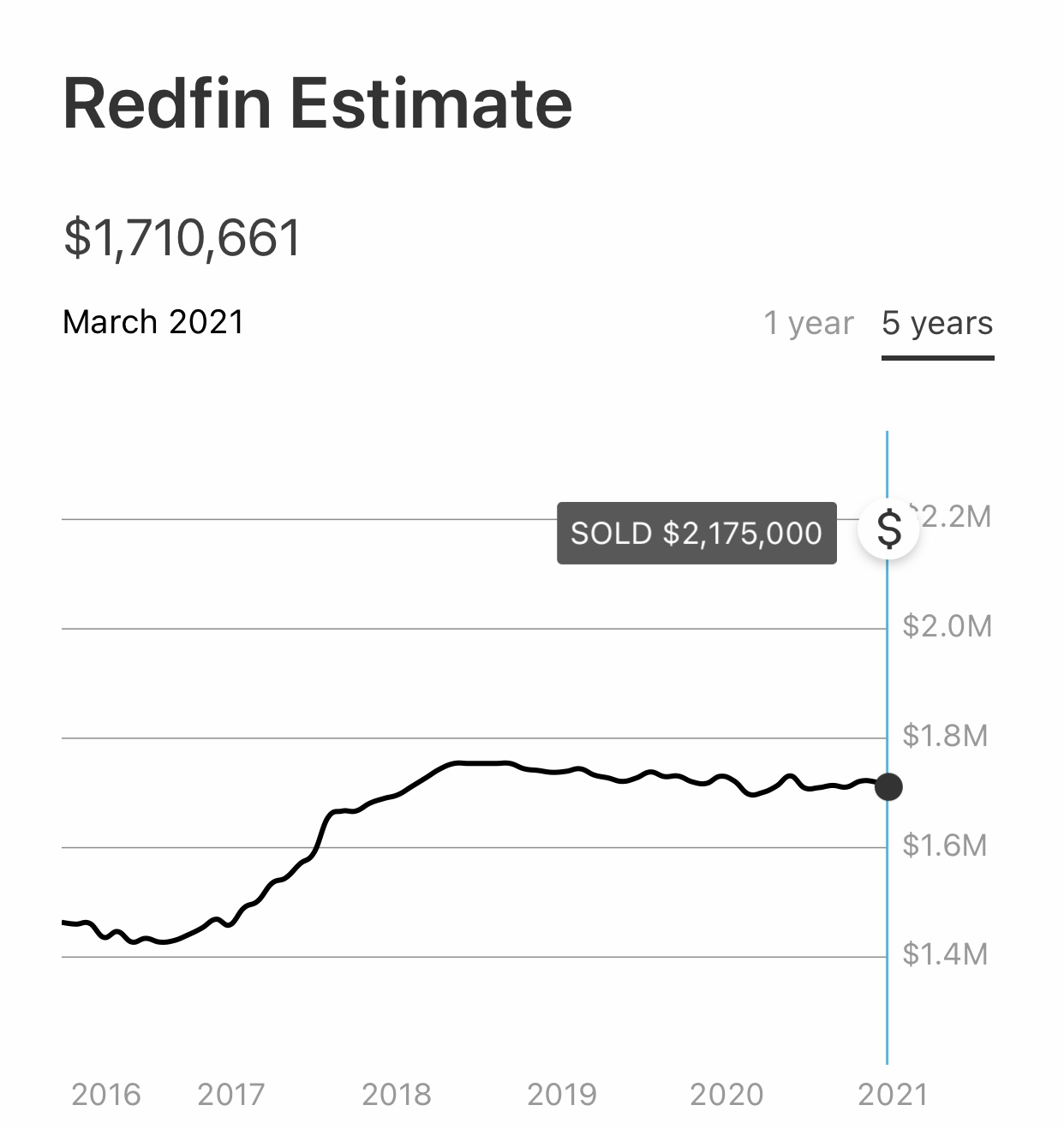 Real estate sales in San Francisco are strong in March 2021