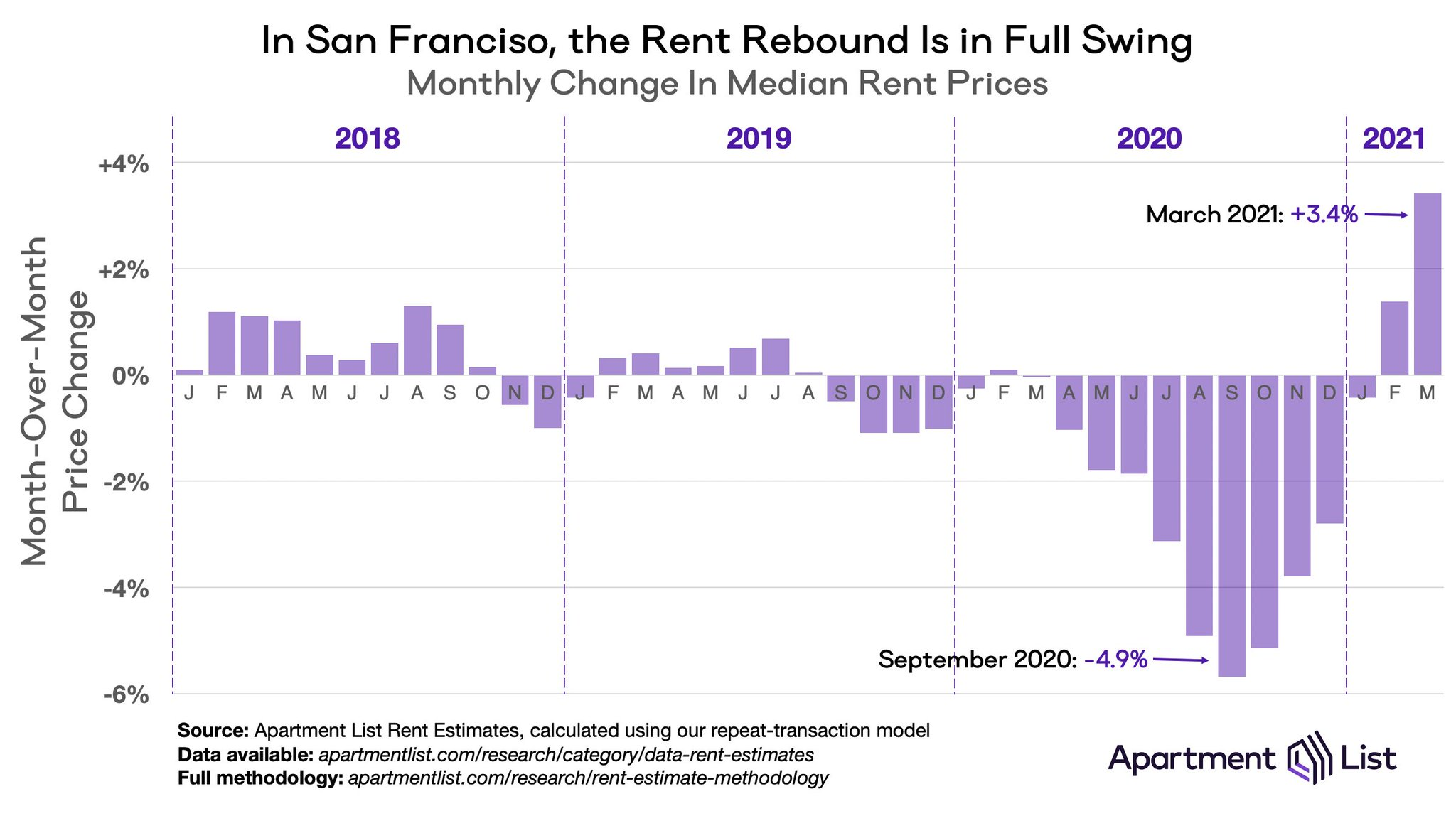 Rent rebound in San Francisco in 2021 and beyond