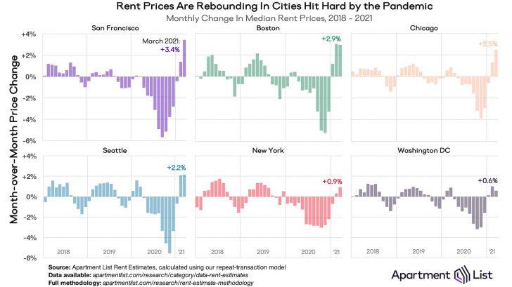 Major city rents rebounding in 2021