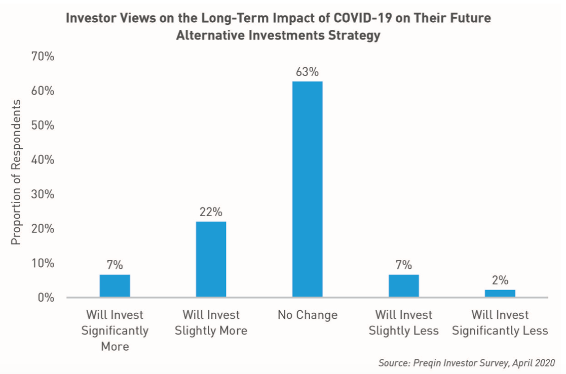 Investor views on the long-term impact of COVID-19 and the future of alternative investments strategy