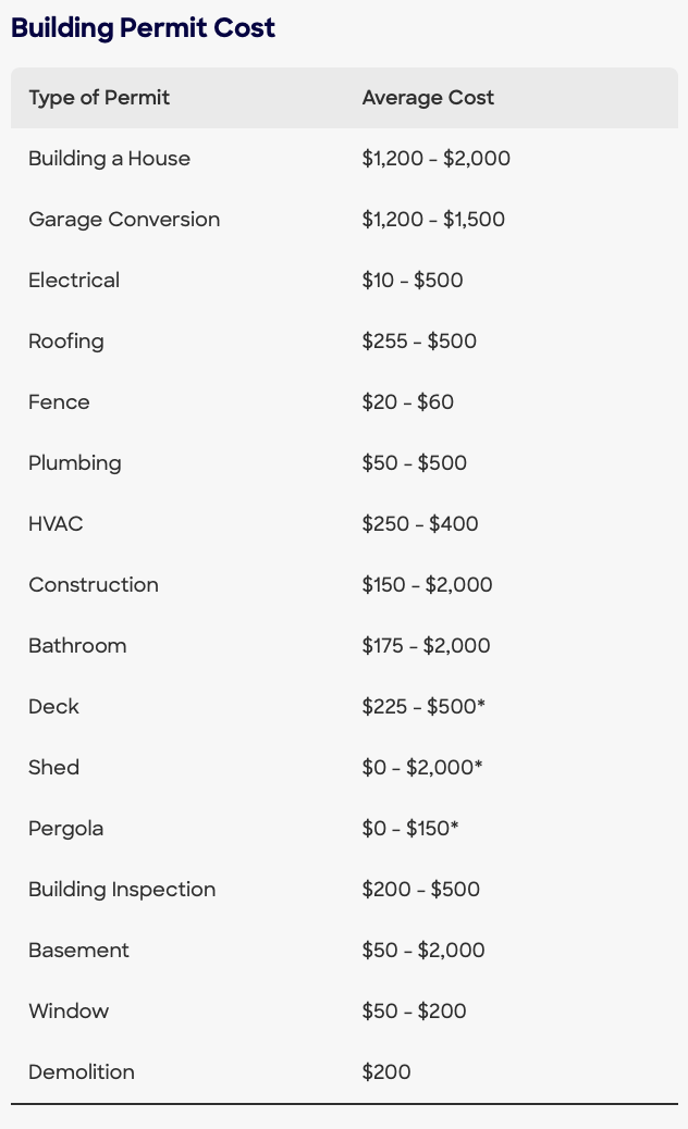 Average national building permit costs