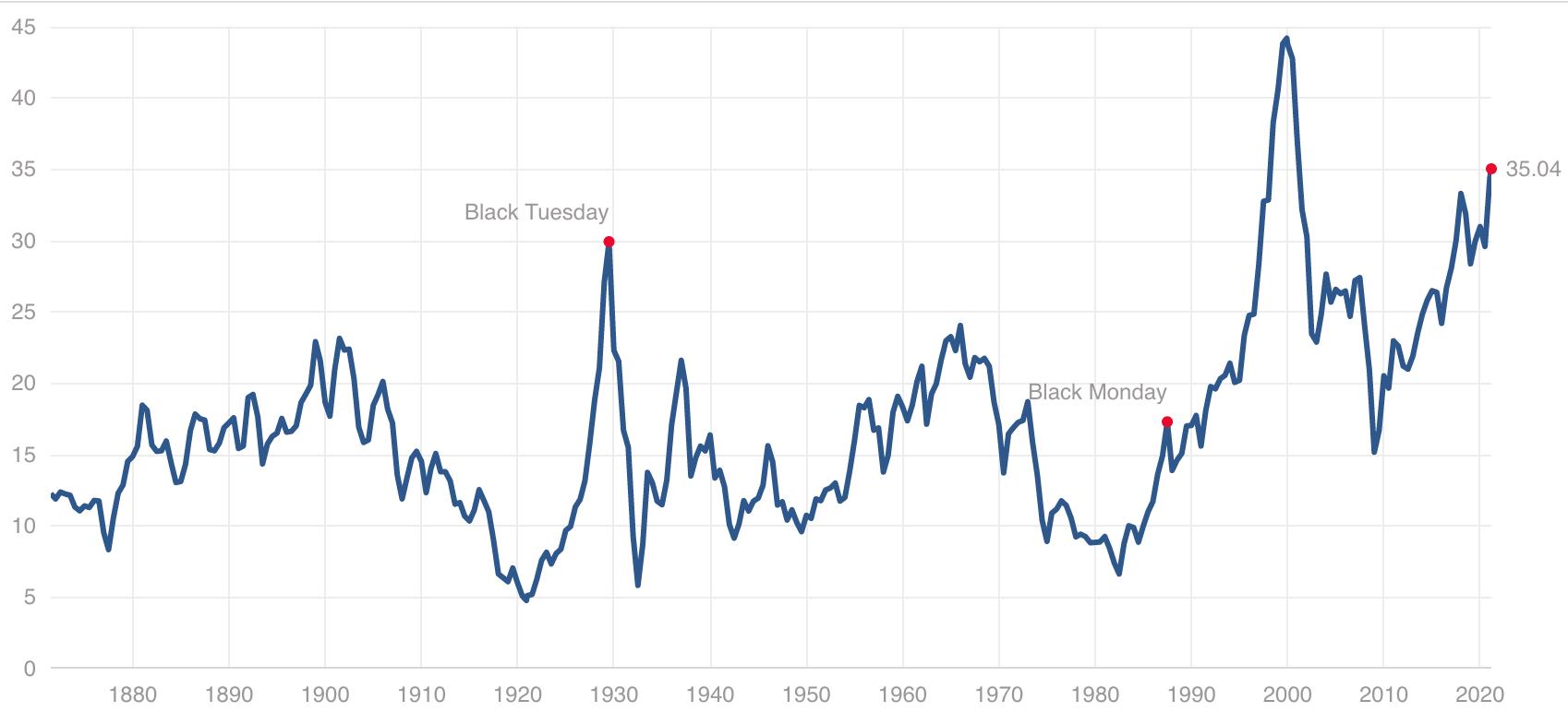 Case-Shiller P/E Ratio for 2021 - financial bubble