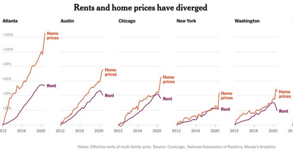Financial bubble occurs when home prices rise faster than rents