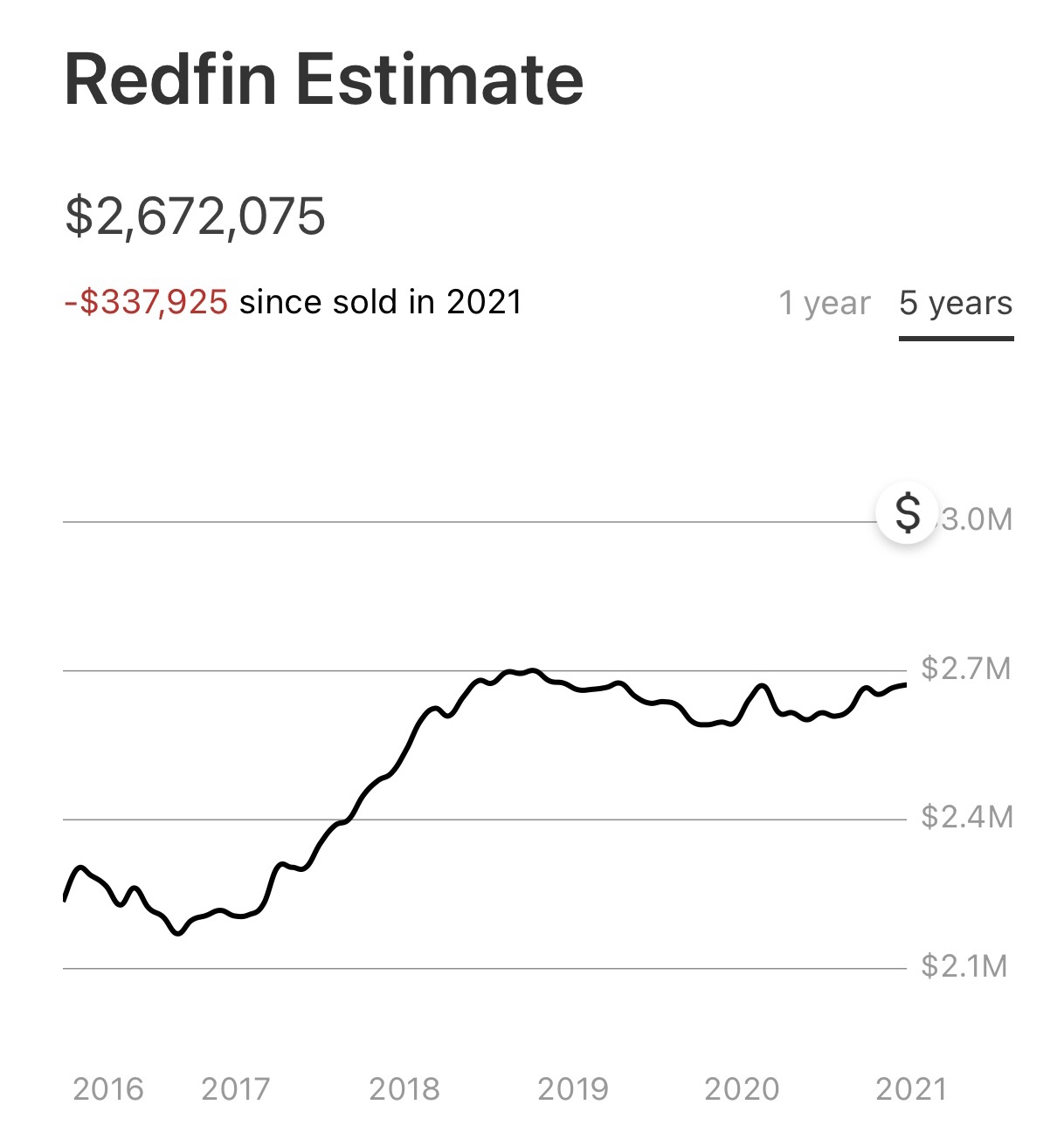 Why Real Estate Is Less Risky Than Stocks And The Irony That Follows - redfin valuation algorithm needs updating