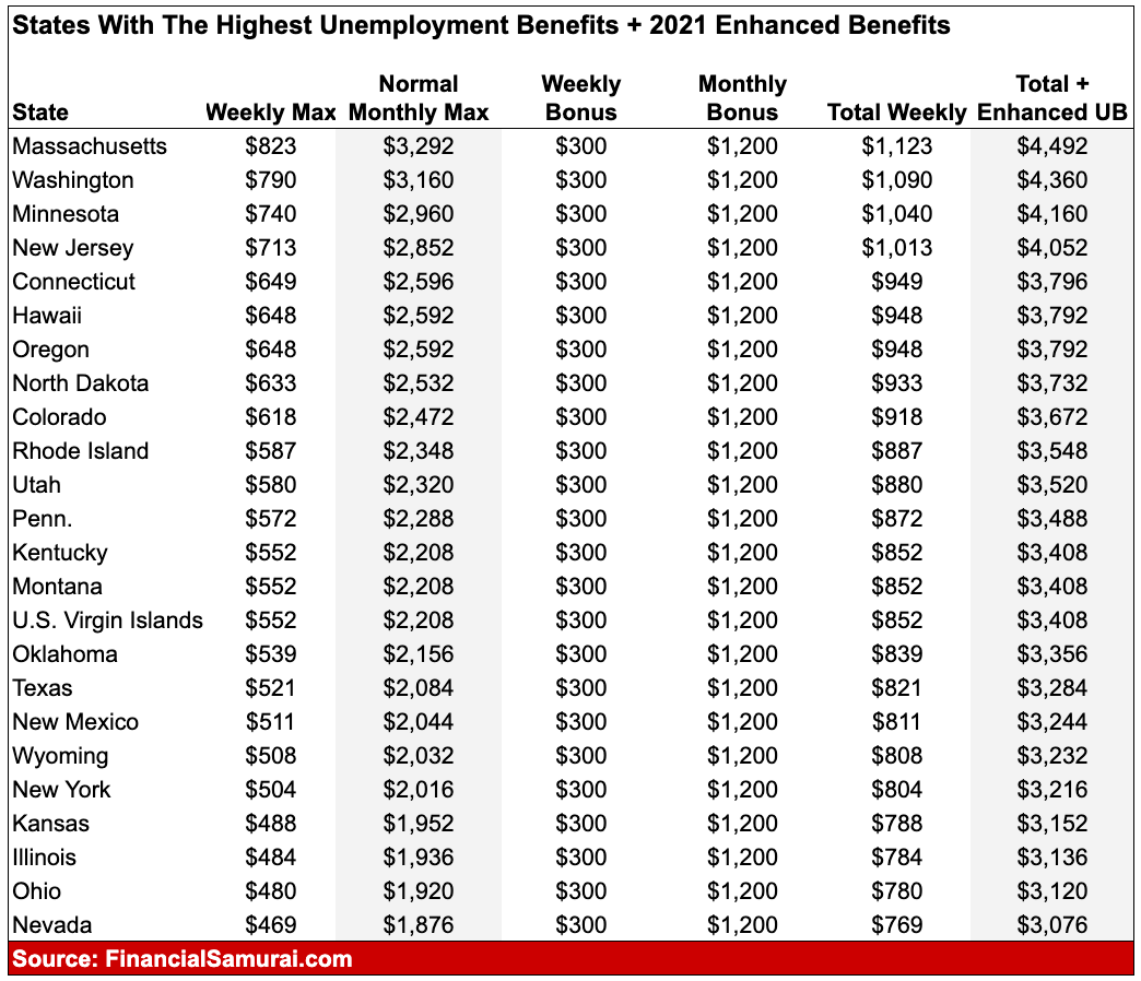 States with the highest unemployment benefits post $1.9 trillion stimulus package 2021