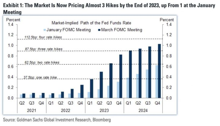 Fed Rate Hike Expectations through 2023