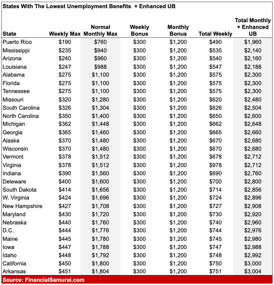 States with the lowest or worst unemployment benefits, including enhanced UB in 2021