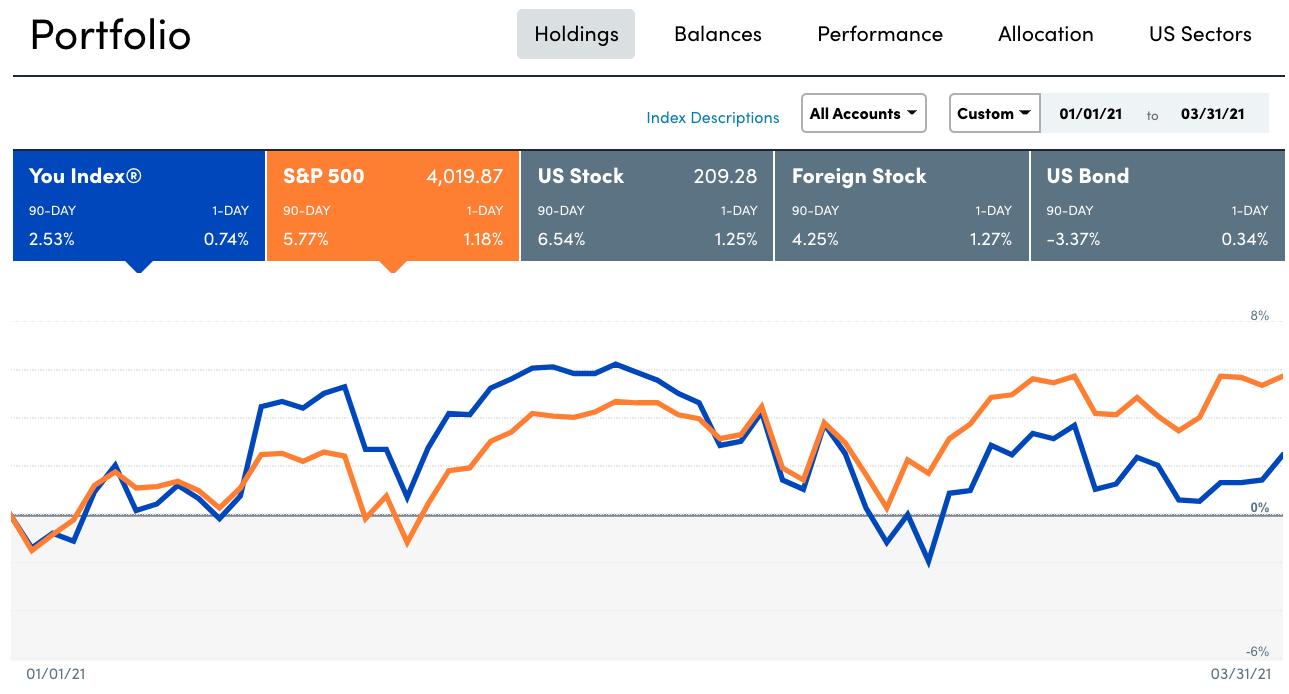 Financial Samurai 1Q 2021 stock/bond portfolio