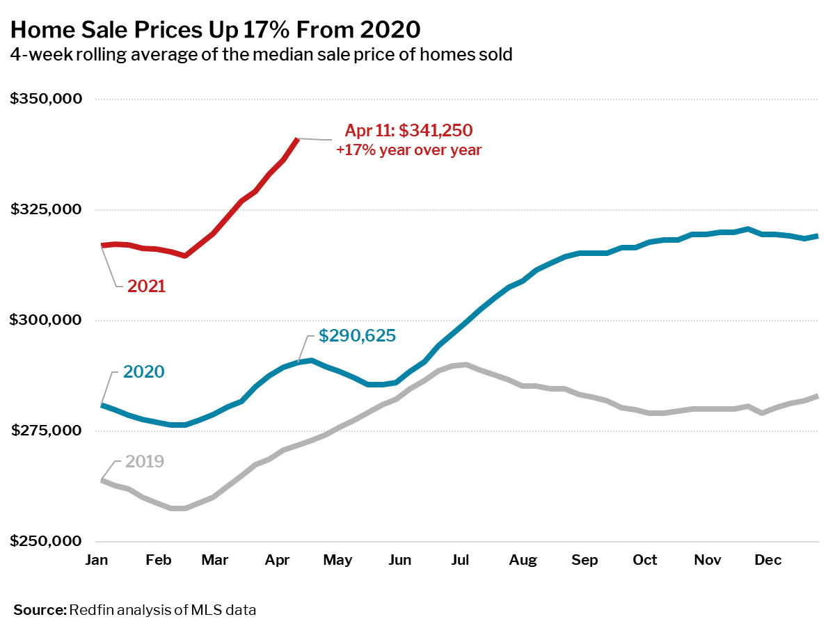 2021 Home sale prices up 17% YoY in April 2021