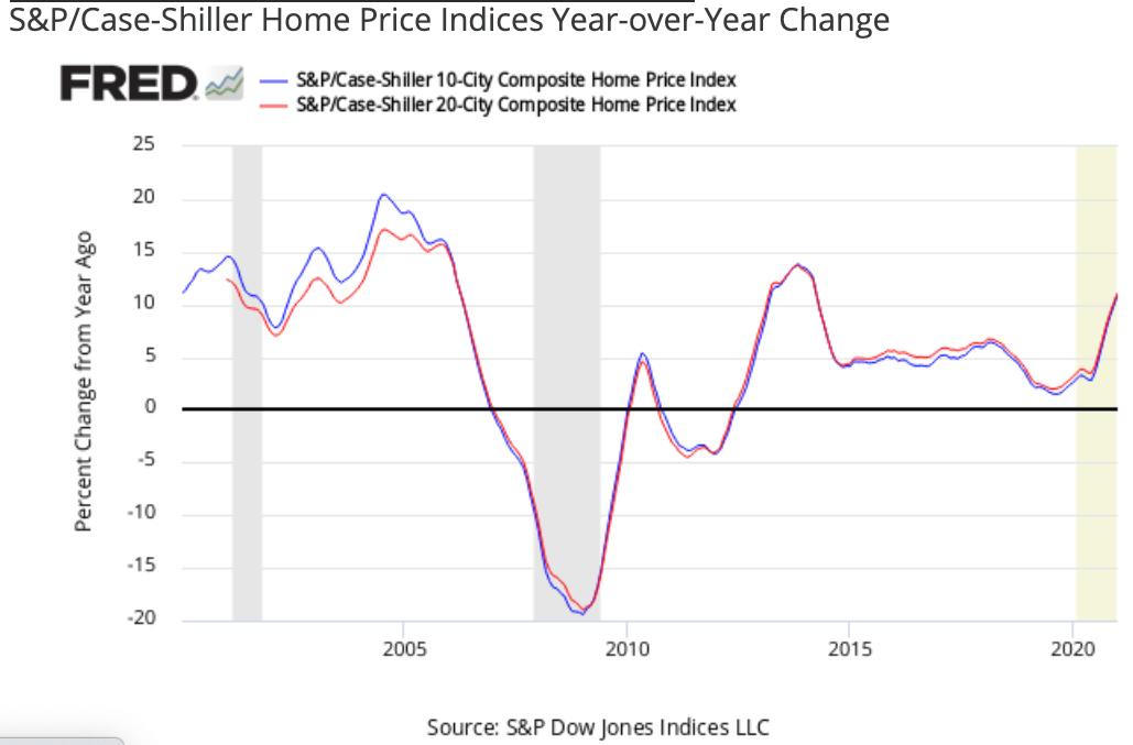 2021 home price growth YoY change