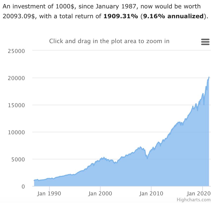 60/40 Portfolio Growth Chart