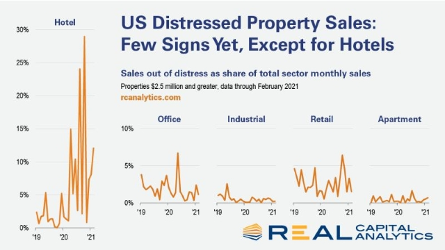 Buying distressed hotels - 1Q 2021 review