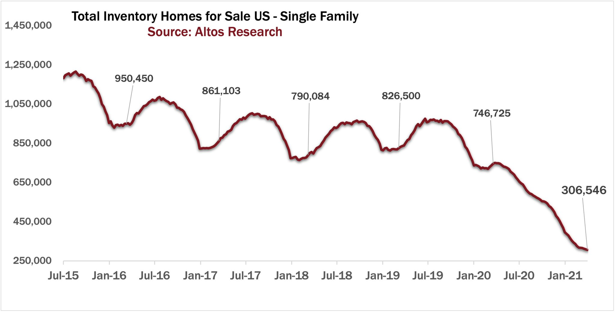 total inventory homes for sale in the U.S. - single family