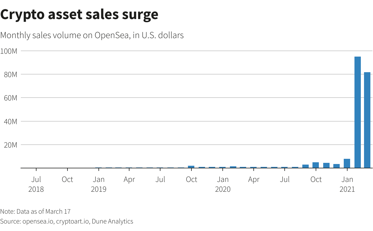 Rise in crypto asset sales NFTs