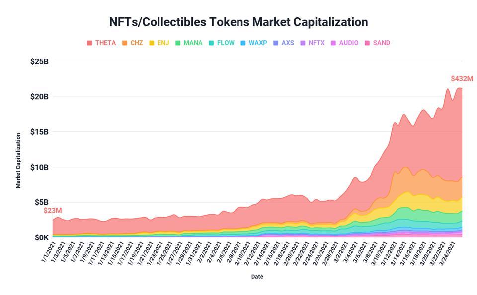NFTs market cap