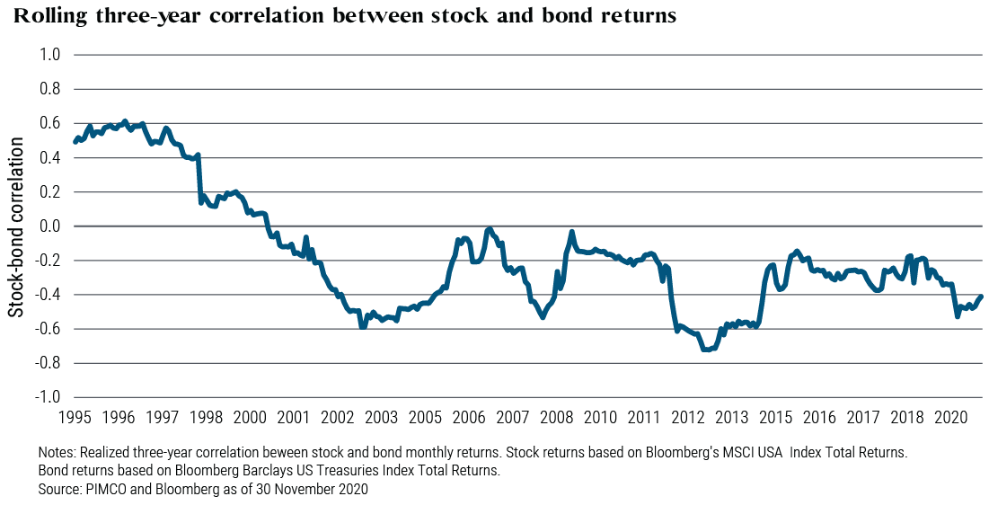 Negative correlation between stocks and bonds