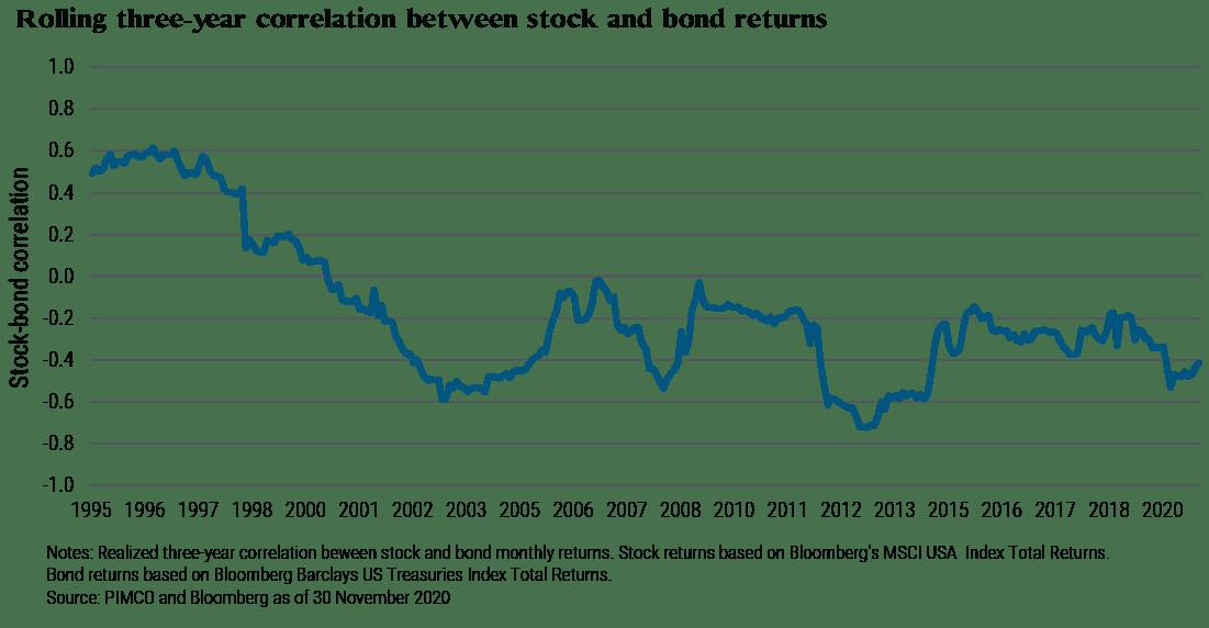 Negative correlation between stocks and bonds