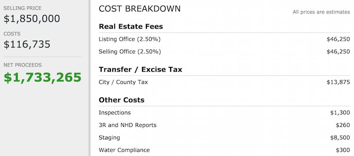 The cost to sell a home is still so high - Real estate fees, transfer tax, inspection cost, staging